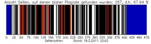 Plagiats-Grafik